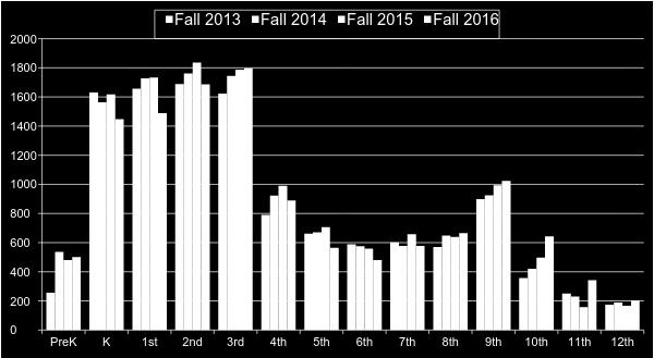 Annual October 1 Headcount of ELs in WCPSS