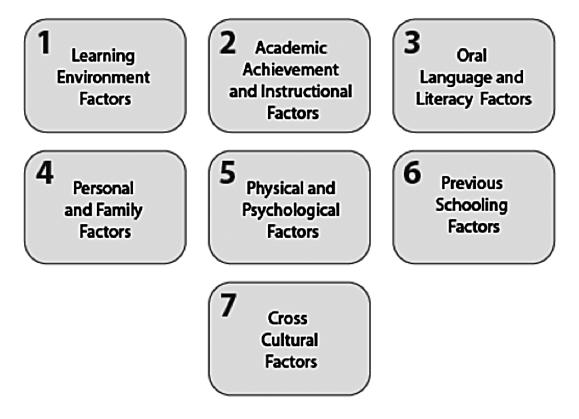 Seven Factors that May Influence ELs Linguistic and Academic Development Adapted from Hamayan et.