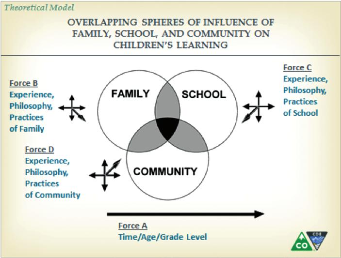 GUIDEBOOK ON DESIGNING, DELIVERING AND EVALUATING SERVICES FOR ENGLISH LEARNERS (ELs) 7 Family and Community Engagement 7.
