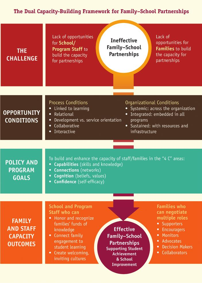 As such, school staff may choose to honestly and openly discuss the following four core beliefs to determine whether they are ready for partnerships: All parents have dreams for their children and