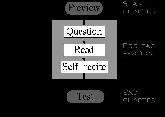PQRST method in this study is a method of reading the passage which consists of five activities; preview, question, read, state / summarize, and test and some additional activities that consist of