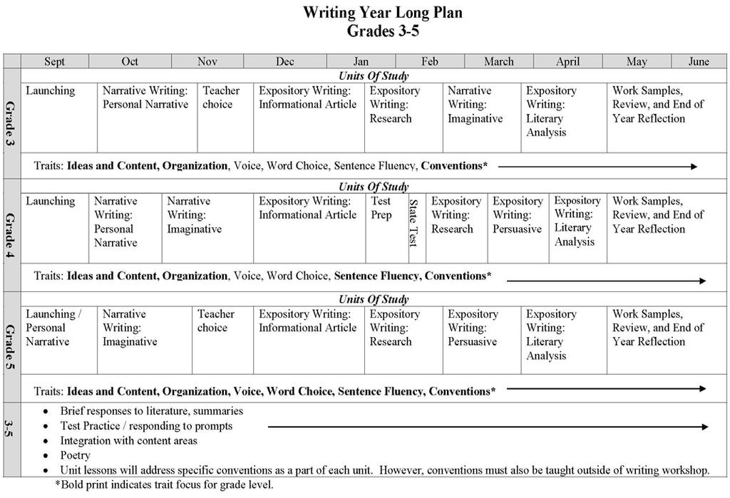Writing Year Long Plan Grades 3, 4 and 5 Please note that units of study (for example, Narrative Writing: Personal Narrative, Expository Writing: Informational Article, etc.