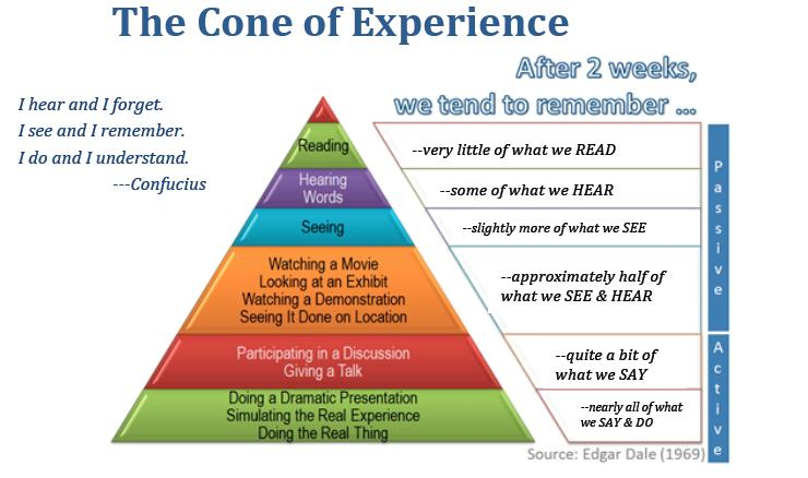 Figure 5.1. The cone of experience shows each level at which information is likely retained and the types of activities that fit the categories (adapted from Dale, 1969).