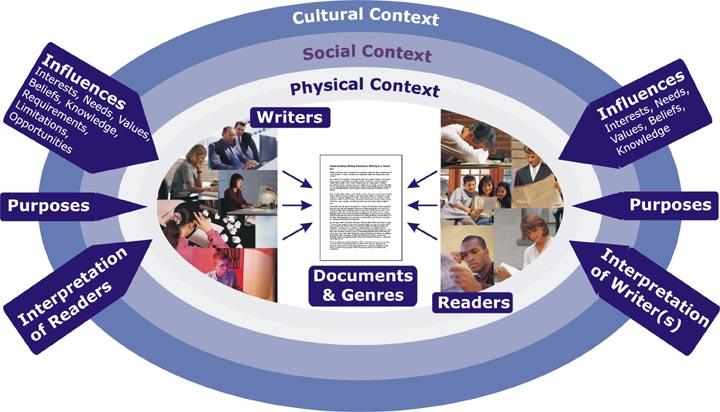 which it is shared (CSU website, 2011). Social Interaction of Digital Writing In Figure 2.