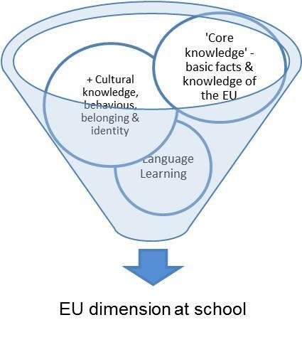 About this report Defining EU learning Resolution of the Council and the Ministers of Education meeting within the Council on the European dimension in education of 24 May 1988 The European dimension