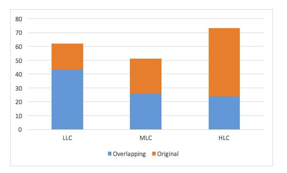 Figure 1: Overlapping and Original Lexical Bundles Individual Frequency Comparisons between Corpora In light of the significant overlap present between the lexical bundles identified in each corpus