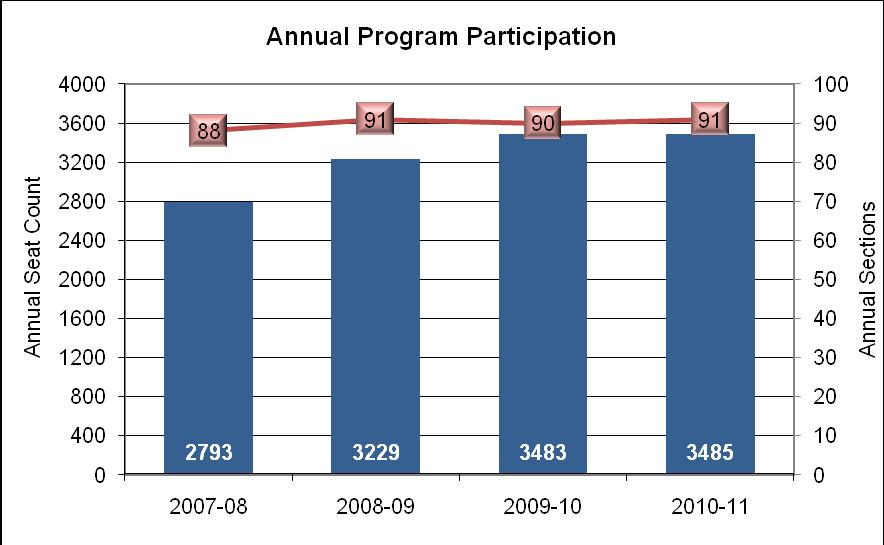 2. Analysis of Institutional Research Data Enrollment Rates We are pleased that our enrollment increased 25% from 2793 students in 2007-08 to 3485 students in 2010-11 despite the number of sections