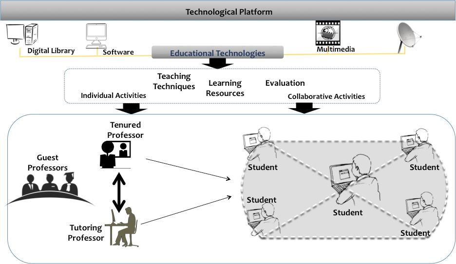 Figure 3. Integration of different sites for distance education offering. Figure 4.