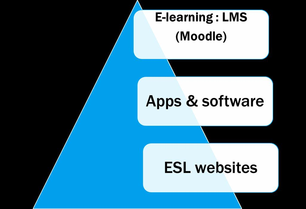 Figure 1: A Summary of technology-supported ESL materials The first group, and probably the oldest form of online support for ESL learners, comes in the form of ESL websites and online Courses.