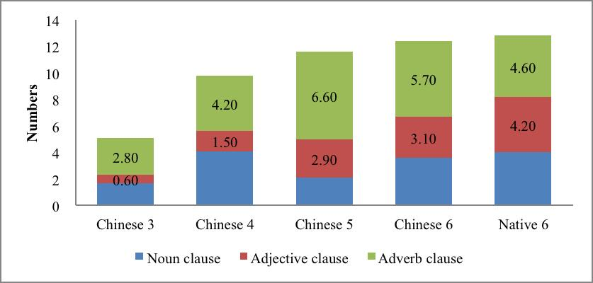 Figure 5 presents the mean numbers of three types of subordinate clauses per proficiency groups. In general, the number of subordinate clauses increases in higher scored essays.