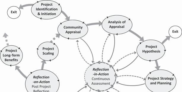 196 A SYSTEMS APPROACH TO MODELING COMMUNITY DEVELOPMENT PROJECTS The iterative and cyclical dynamic between the different stages of the framework is captured in Figure 6.3.