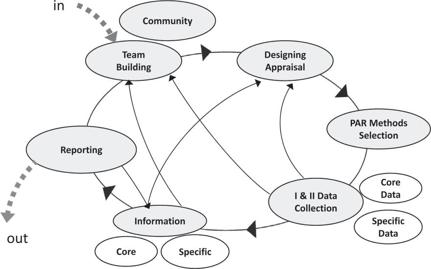 A SYSTEMS APPROACH TO SMALL-SCALE DEVELOPMENT PROJECTS 205 (a) Figure 6.