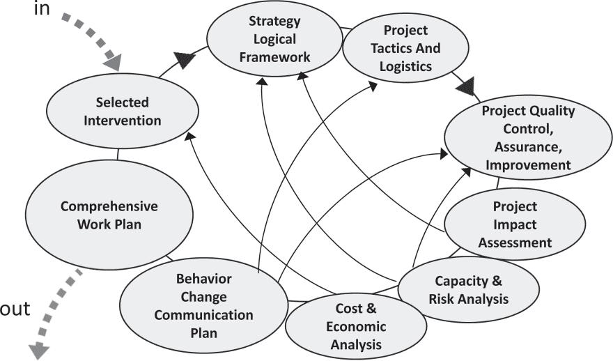A SYSTEMS APPROACH TO SMALL-SCALE DEVELOPMENT PROJECTS 235 Figure 6.10. Different tasks involved in the strategy and planning stage of project management.