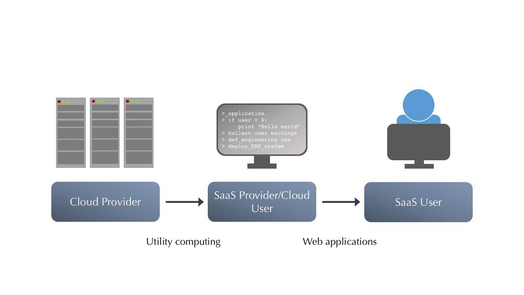 Figure 1: Illustration of the relationship between the cloud provider, SaaS Provider/cloud user, and the SaaS User.