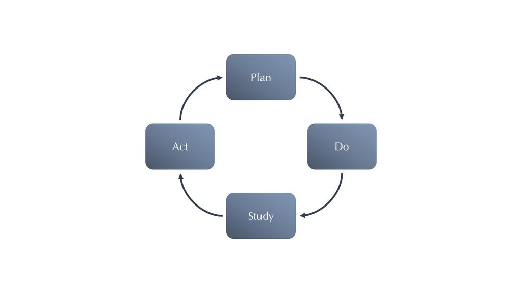 Figure 3: The PDSA- Cycle consists of four different steps, these steps are Plan, Do, Study and Act (Deming, 1993).