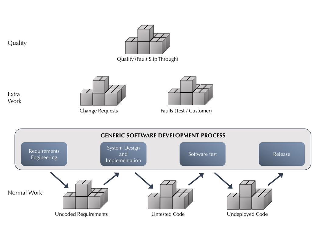 Figure 4: Inventory for Partially done work in software development Modified from Petersen & Wholin (2010), influenced by Poppendieck & Poppendieck (2003, 2006) In order to indicate the process flow