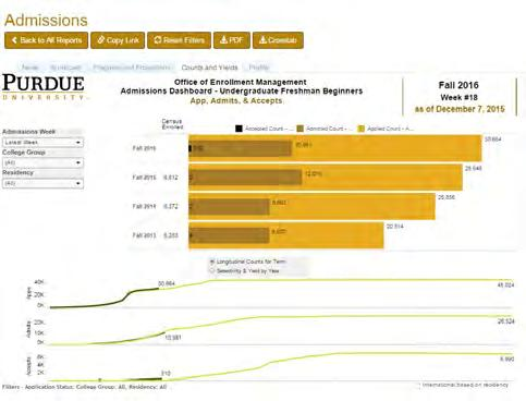 9 Innovation Admissions Dashboard In another cross-campus collaboration, Enrollment Management Analysis and Reporting partnered with the Office of Institutional Research, Assessment and Effectiveness