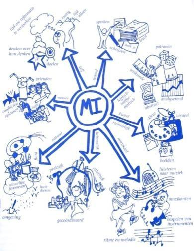 M. I. and Education Lesson design everyone their own I strength (team work) Interdisciplinary working honouring and incorporating several working methods Initiative to the student young people devise