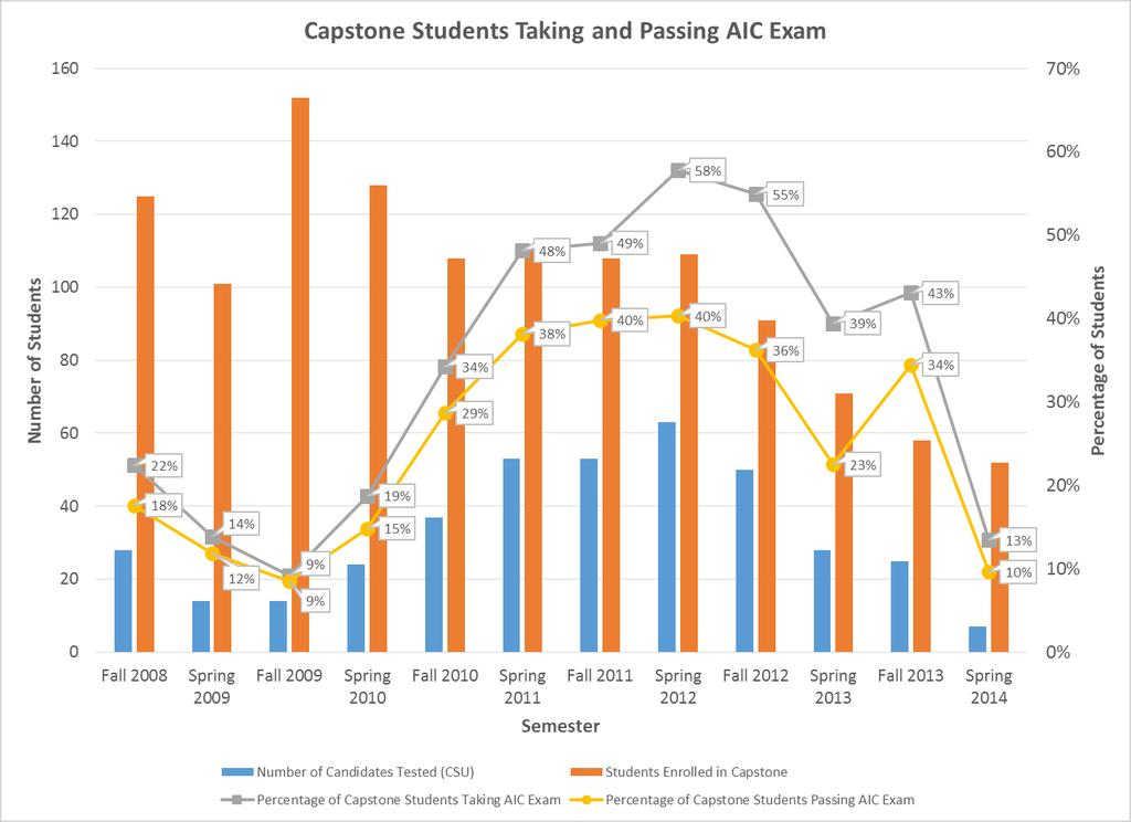 Figure 2. Percentage of Capstone students taking and passing AIC Exam (Fall 2008 Spring 2014). Table 1. CSU CM Students taking and passing the AIC AC (Level 1) Exam (Fall 2008 Spring 2014).