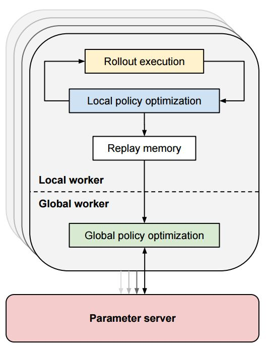 Policy Learning with Multiple Robots Rollout execution Local policy optimization