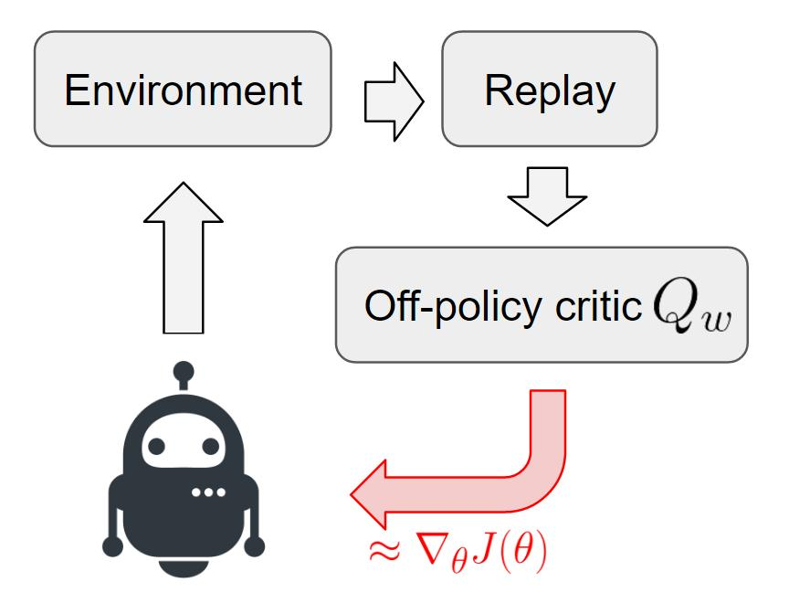 Deep RL with Off-Policy Q-Function Critic Low-variance but biased gradient Much more