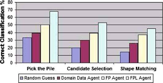 Fig. 9 Average correct classification percentage Fig.