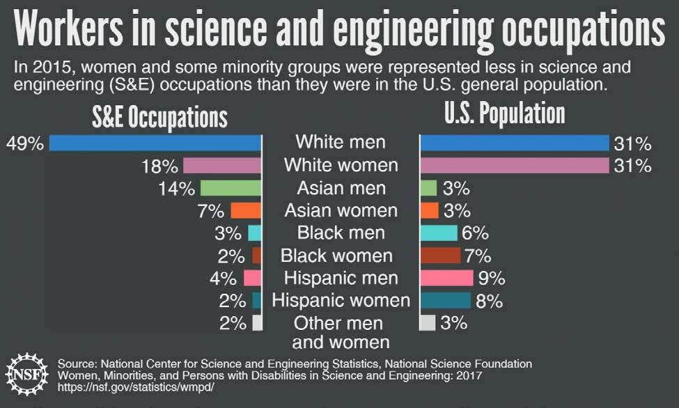 While women have reached parity with men relative to their representation in the U.S.