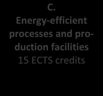 6. Core areas of study A. The energy of the building complex 20 ECTS credits B.