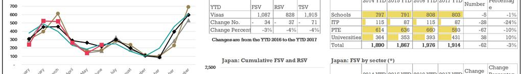 TSV for the YTD 2017 decreased by 4% (+71) compared to the YTD 2016, reflective of a decrease across all