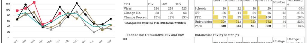 TSV for the YTD 2017 have increased (+13%, +62) compared to the YTD 2016, driven by the