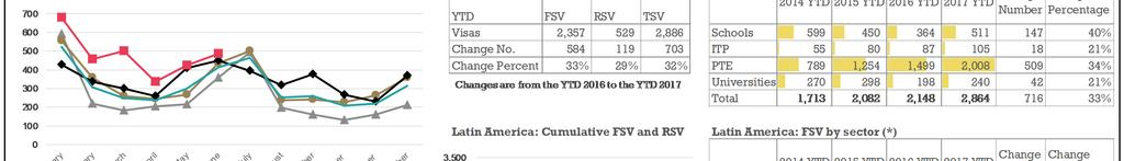 TSV have increased by 32% (+702) in the YTD 2017 compared to the