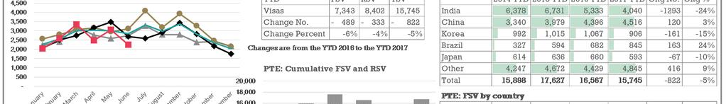 TSV and FSV for the PTE sector have decreased by 5%(-822) and 6% (-489) respectively for the YTD