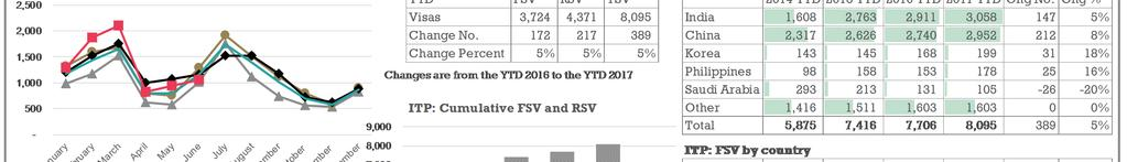 The ITP sector shows a 5% (+389) increase in TSV for the YTD 2017.