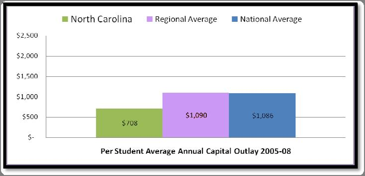 North Carolina Public school districts in North Carolina reported spending a total of $4 billion ($4,037,463,000) from all sources on capital outlay for school construction and for acquisition of