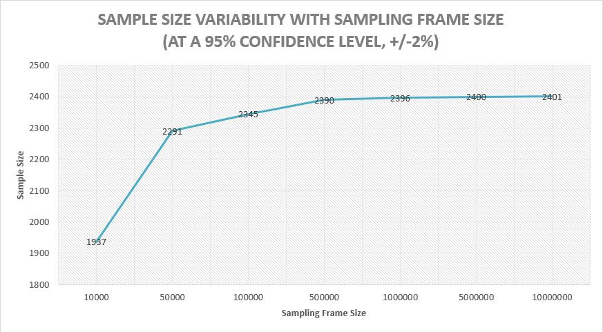 FIGURE 1 - SAMPLE SIZE VARIABILITY WITH CONFIDENCE LEVEL AND INTERVAL Sample sizes also increase with the size of the sampling frame, but only up to a point.