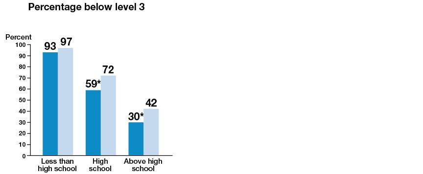 Percent of millennials below level 3 in numeracy increases while percent