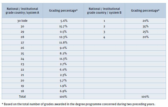 ECTS Grading Table 2009 Comparison and