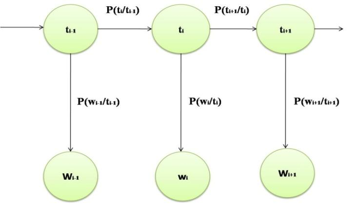 s Here P (w i /t i ) is the probability of current word given current tag P (t i /t i-1 ) is the probability of a current tag given the previous tag These probabilities are computed by equation (3) P