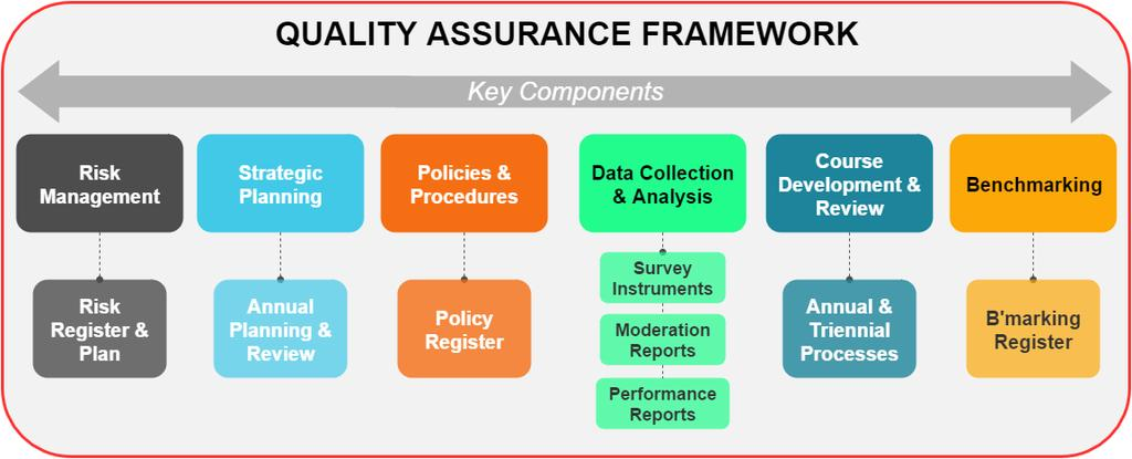 1. Quality Assurance Framework The International College of Management, Sydney ( the College or ICMS ) has established a Quality Assurance Framework to assure the quality of its operations and its