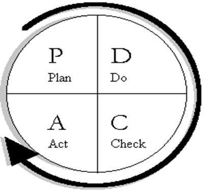 The Plan, Do, Check, Act (PDCA) quality improvement cycle is used to: Determine and evaluate performance indicators Identify opportunities to improve systems and processes in key areas of
