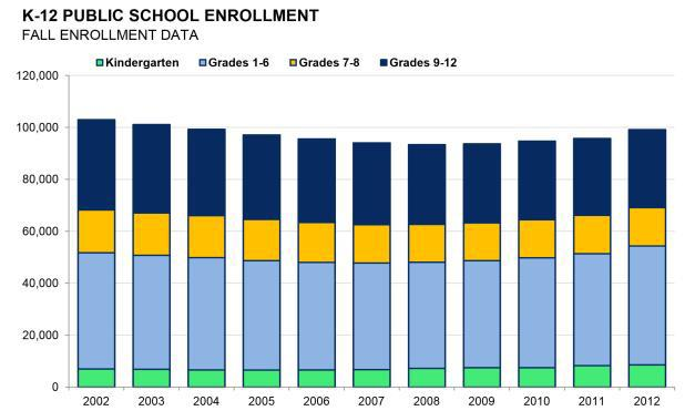 K-12 Public School Enrollment by