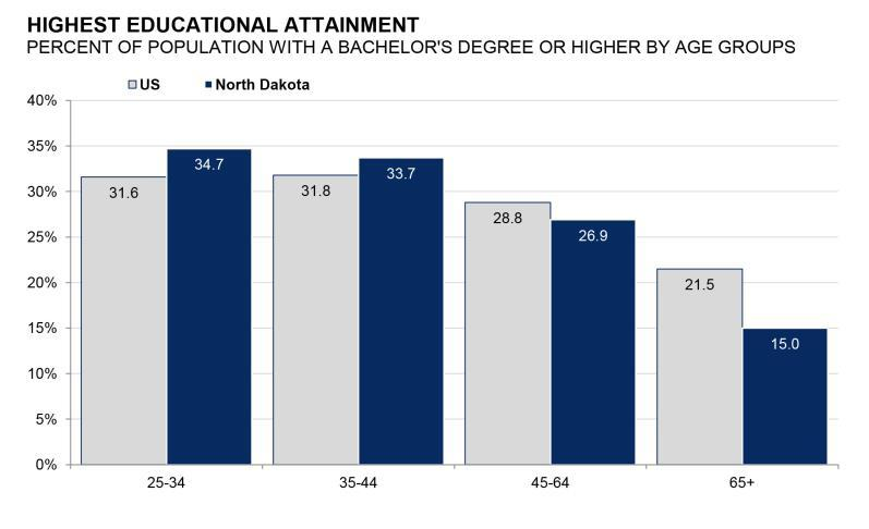 Bachelor s Degree or Higher Educational Attainment by Age Group Source: