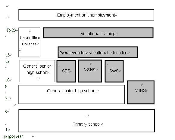 TVET System in China Chart