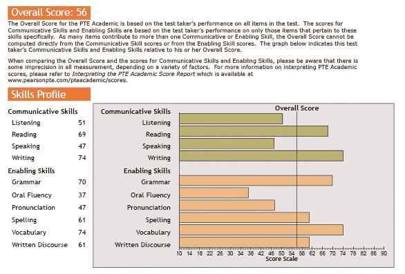 1. Reported Scores: An Overview PTE Academic reports an overall score, communicative skills scores and enabling skills scores.