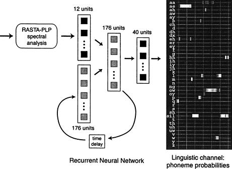 Recurrent Neural Network A recurrent neural network analyses RASTA- PLP coefficients to estimate phoneme and speech/silence probabilities.