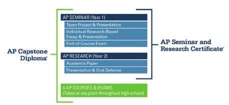 Capstone District Students typically take AP Seminar (course beginning Fall 2017) in grade 10 or 11, followed by AP Research (course beginning Fall 2018).