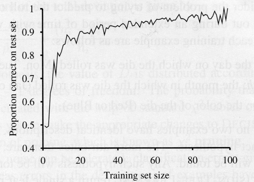 Learning curve Success as function of training set size A