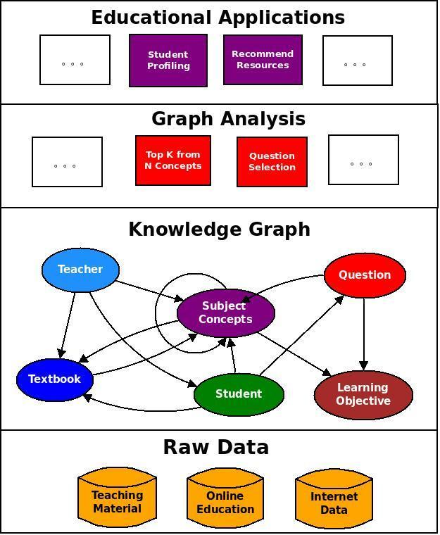 Educational Knowledge graph Objective To construct knowledge graph of K-12 education Background Knowledge base of AI Tutor Applications Knowledge state based student profiling Intelligent