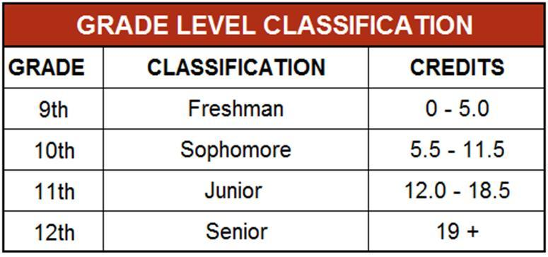 GRADE LEVEL CLASSIFICATION Students are classified based on the year they first entered 9 th grade and the number of