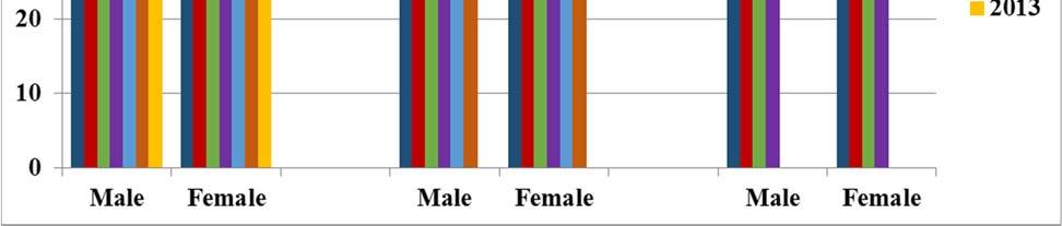 better in three, four, and six-year cumulative graduation in the 2008 cohort than females.